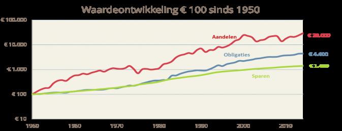 waardeontwikkeling+100+euro+sinds+1950